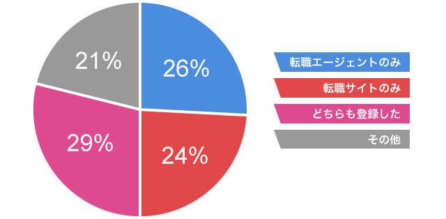転職エージェントの転職サイトの使用割合