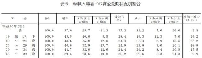1.7.自己投資が足りない【30代転職で年収が上がる人は4割】