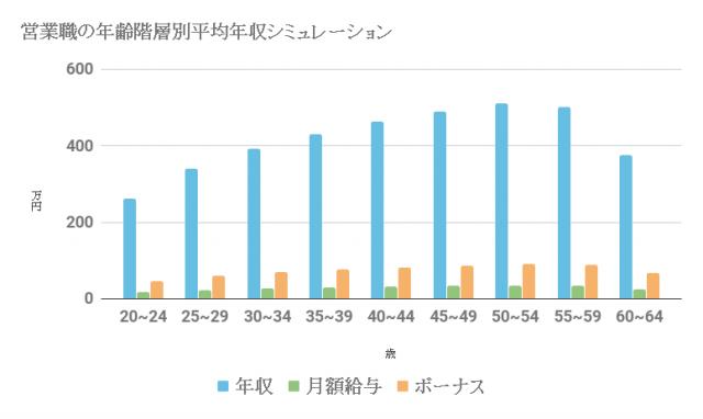 営業職の平均年収