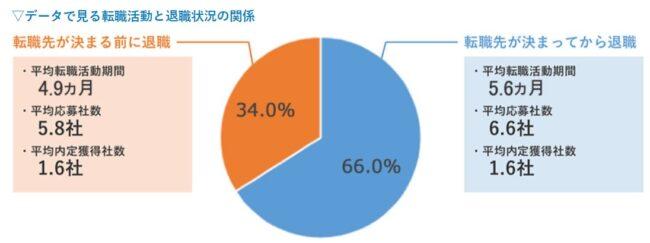 1.次の仕事が決まる前に退職する人の割合